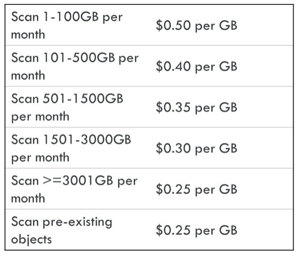Cloud Storage Security Pricing